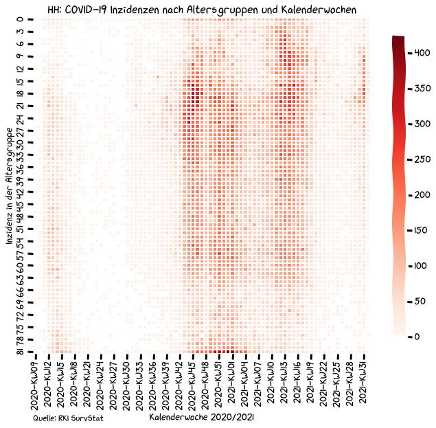 Heatmap mit Seaborn und Matplotlib / Python / Pandas